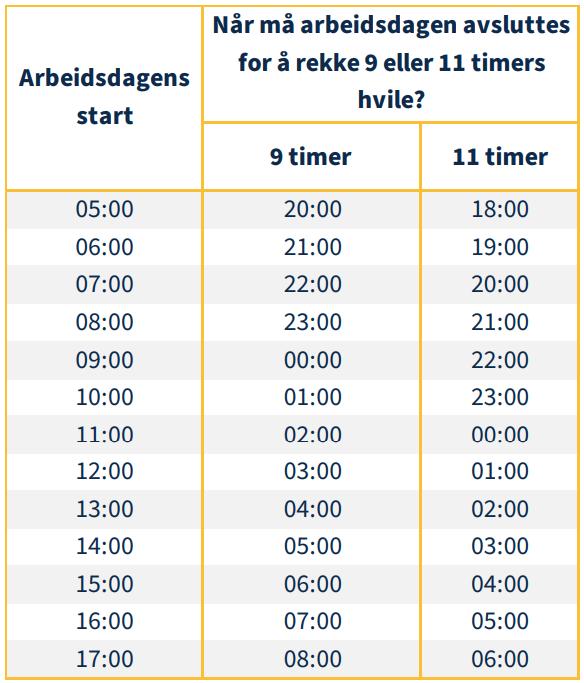 Tabell som viser når når du skal starte døgnhvil etter starttid den arbeidsdagen.